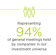 Representing 94% of general meetings held by companies in our investment universe