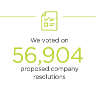 We voted on 56,904 proposed company resolutions