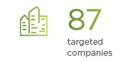 87 targeted companies